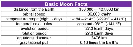 Table lists distance from the Earth, orbital speed, temperature range night to day, temperature at poles, revolution period, rotation period, equatorial diameter and gravitational pull.