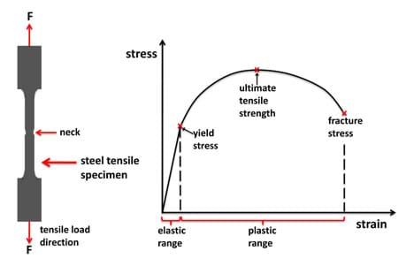 A diagram shows a vertical cylinder of steel that is wider at the top and bottom. Arrows pointing along the long axis of the cylinder on the top and bottom indicate the force being applied to the cylinder. A line graph shows strain on the x-axis and stress on the y-axis. The first section of the rising angled line is labeled the elastic range; the next section of the line, an almost half circle arc, is labeled the plastic range. The point between the rising line and the half circle is labeled the yield stress, the highest point of the arc is labeled the ultimate tensile strength and the furthest point on the graph (end of the arc section) is labeled the fracture stress.