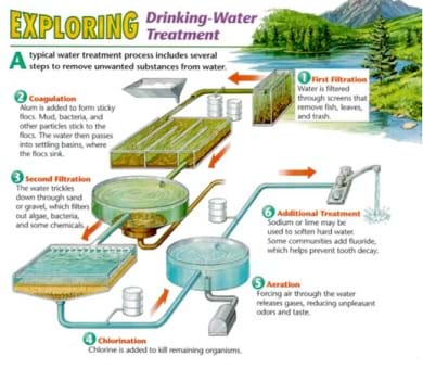 A diagram shows the six steps of a typical drinking water-treatment plant: 1) first filtration (screens remove fish, leaves and trash), 2) coagulation (alum is added to form sticky flocs, 3) second filtration (water trickles down through sand or gravel, which filters out algae, bacteria and some chemicals), 4) chlorination (chlorine added to kill remaining organisms), 5) aeration (air forced through water to release gases, reducing unpleasant odors and taste), and 6) additional treatment (sodium, lime or fluoride may be added).