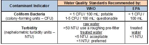 Table shows EPA and WHO agree that < 1 CFU/mL of coliform bacteria is potable; WHO says 1-5 CFU/100 mL is questionable. EPA recommends that treated water be <1 NTU turbidity; WHO says < .1 NTU is preferred and < 5 NTU is acceptable for treated water, and recommends using a roughing pre-filter if > 50 NTU for raw water.