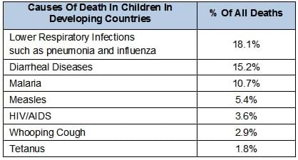 Table shows the leading causes of death in children in developing countries and their associated percentages of mortality.