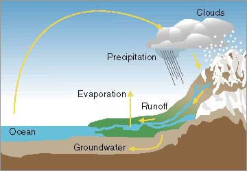 A cutaway side-view drawing shows a cloud precipitating (snow, rain) on a mountain and the water running off through a river. Some of this water evaporates into the air, some infiltrates into the ground and becomes groundwater and the rest drains to the ocean. Then water evaporates from the ocean into the clouds, and the cycle repeats.