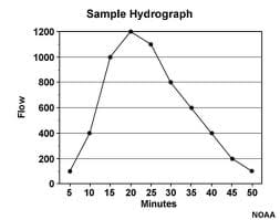 A line graph of flow vs. time shows one peak that spans a time period of 50 minutes. The peak in streamflow occurs about 20 minutes after the start of the stream response to a storm.