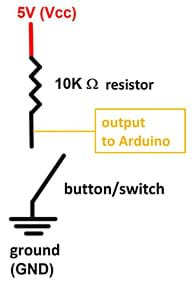 A schematic diagram shows how a sender sends the information from a button. From top-to-bottom, the schematic is labelled: 5V(Vcc), 10K resistor, output to Arduino, button/switch, ground (GND).