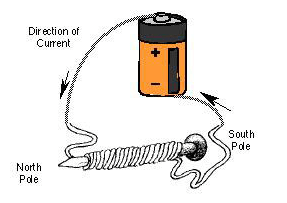 A line drawing shows the setup of the magnetic wire, battery and nail.