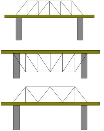 Line drawings show side views of three truss bridge designs composed of different sizes and shapes of triangles located either above or below a main bridge beam spanning two columns. The three designs are known as a Howe-Kingpost truss design (top), deck truss design (middle) and Warren truss design (bottom).