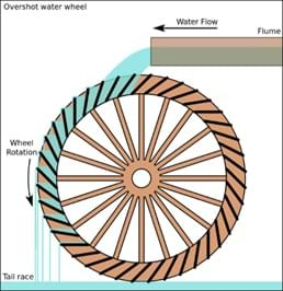 A schematic diagram of an overshot water wheel shows the water flow direction and resulting movement of the water wheel.