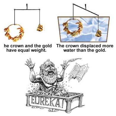 Three cartoon drawings of Archimedes in the tub, the king's crown, and an equivalent volume of gold.