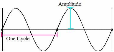 A line drawing shows a curvy line (sinusoidal waveform) with the amplitude and one cycle labeled.