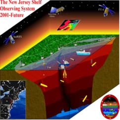 A cut-away drawing shows the technology (via satellites, ships, underwater devices and subs) used to map the seafloor by the New Jersey Shelf Observing Sytem, 2001-future.