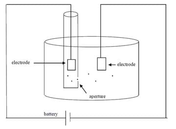 A line drawing shows components of a simple Coulter counter: container, test tube, aperture, battery, wire, two electrodes.