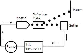 Line diagram shows path of ink from reservoir to pump to nozzle to deflection plate to paper, with unused ink collected in a gutter and returned to reservoir.