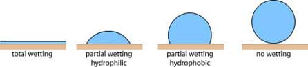 A four-part drawing shows different wetting states of a droplet: total wetting, partial wetting hydrophilic, partial wetting hydrophobic, no wetting, with four water droplets shown in a range of shapes from entirely flat to bead-shaped.