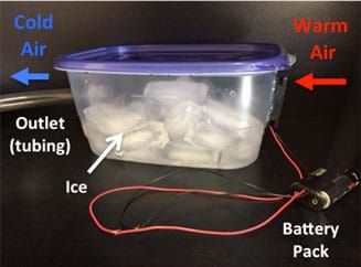 "A photograph shows a rectangular-shaped clear plastic container with a blue lid that is filled with ice. A small black fan is attached to one side of the container with an AA battery pack wired to the fan; the fan is labeled ""warm air"" with an arrow pointing into the container. Clear plastic tubing comes out of the other side of container (outlet) and is labeled ""cold air"" with an arrow pointing out of the container."
