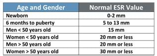 A table lists normal ESR values by age and gender: newborn (0-2 mm), 6 months to puberty (5 to 13 mm) men < 50 years old (15 mm), women < 50 years old (20 mm or less), men > 50 years old (20 mm or less), women > 50 years old (30 mm or less).