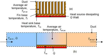 A cross-section diagram of a heat sink. The chip is in red on the bottom with a thermal paste attaching it to a brown heat spreader. A series of tall thin fins along the top give off heat to the air.