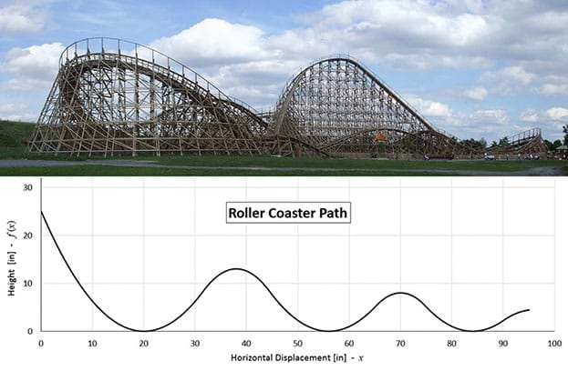 math and roller coasters The slope allows us to accurately determine the speeds that will be generated at various points along the track the coaster must also have a minimum velocity or critical velocity at the top of the loop to make it through the loop the physics of it the initial ascent is to give the roller coaster a.