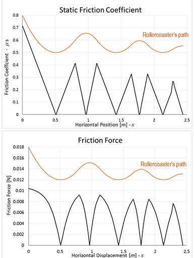 Two graphs show the coefficient of friction, and friction force along the designed roller coaster path, each with a second more gently curved parallel line identified as roller coaster's path.