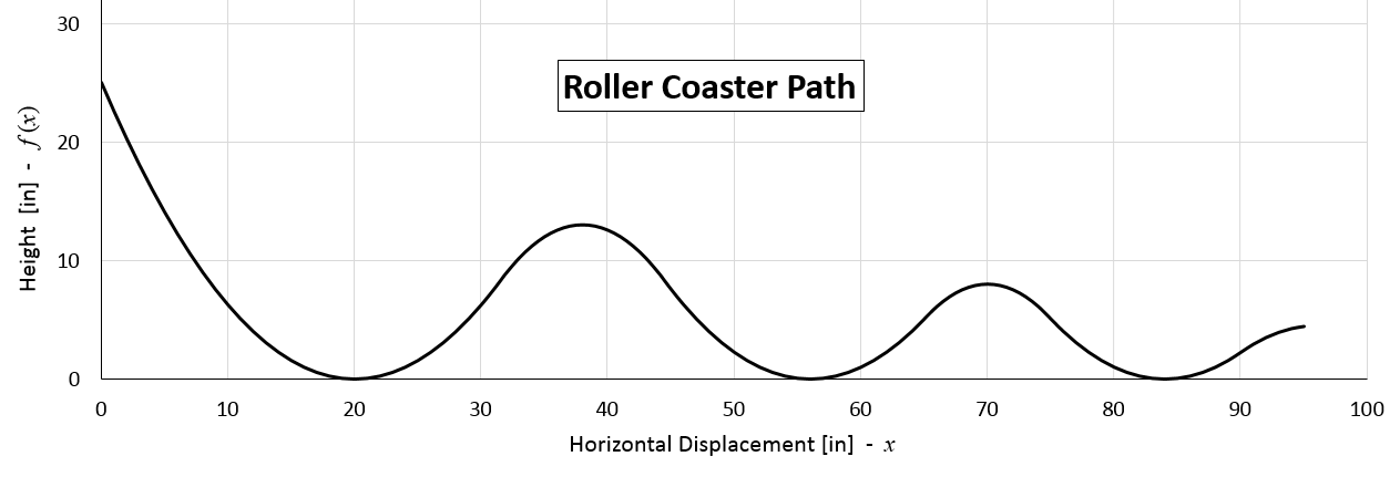 A graph shows the Russian Mountain path constructed using six alternating and connected upward-opening and downward-opening parabolas.