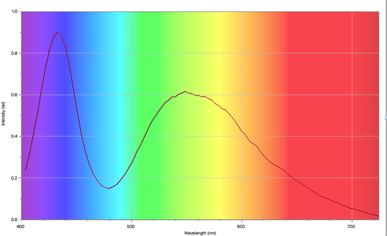 Chart showing intensity of light (in relative units) versus the wavelength. It is a bimodal distribution with peaks or 0.8 relative units at about 425 nm and one of 0.6 at about 550 nm.