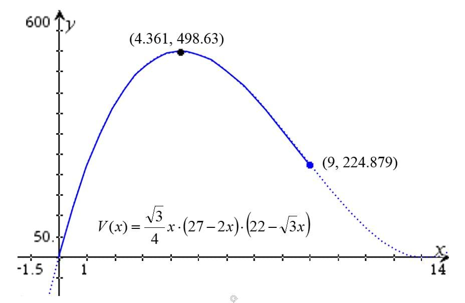 Graph of the trapezoidal prism volume function obtained from the horizontal net configuration.