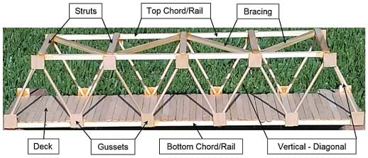 A picture with the names of the different parts of a truss bridge.