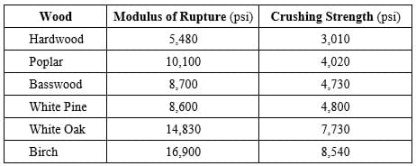 Table showing the breaking force in pounds for different glue types.