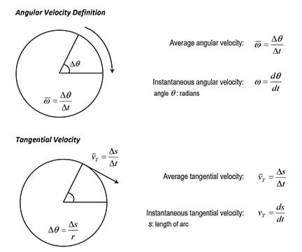 The formulaic definitions of angular and tangential velocities with diagrams.