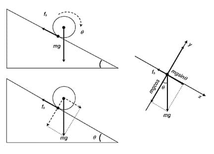 Three line drawings. The first two drawings are similar: a right triangle with a spherical object rolling down its hypotenuse; arrows point to show forces acting on a spherical object rolling on an incline. The third drawing is a free-body diagram that shows magnitude and direction of these forces; it looks like five arrows of different lengths pointing out from one center point.