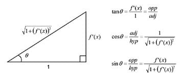 A drawing shows a right triangle and the calculations to obtain the value for tan(θ), cos(θ), and sin(θ) from f'(x): tan θ = f'(x)/1 = opp/adj; cos θ = adj/hyp = 1/square root of 1+ (f'(x))-squared; sin θ = opp / hyp = f'(x)/square root of 1+ (f'(x))-squared.