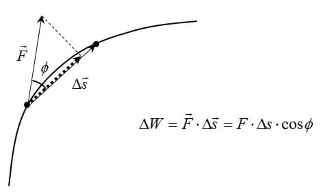 Definition of mechanical work done by a force. A line drawing shows an arc with two vectors from a point on a curved line, making angle φ, and a dotted line connected the tips of the vectors. An equation is printed below the curve: change in W = the dot product of vector F and the change in vector s = F times change in s times cos φ.