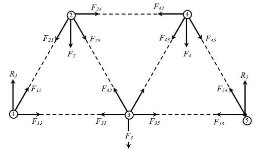 Notation to identify the forces acting on the truss elements.