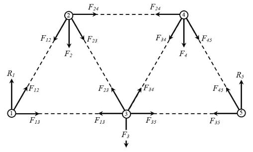 Simplification in the number of forces acting on the truss elements using the assumption of truss element equilibrium.