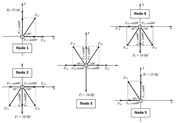 Free Body Diagrams for analysis of forces at the truss nodes.