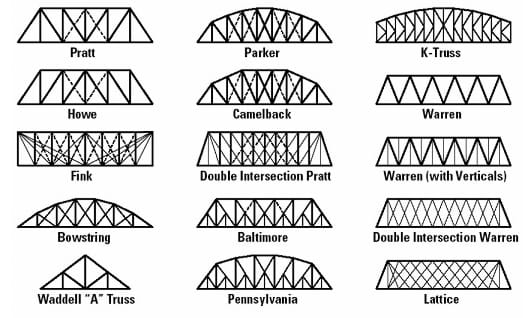 A graphic of 15 common types of truss bridges.