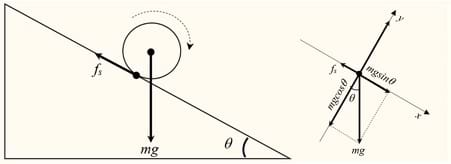 A free body diagram for a spherical body rolling on an incline.