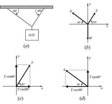 Determining forces components using FBD and trigonometric ratios, for as system in equilibrium.