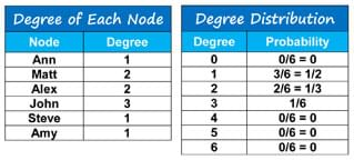 Two tables: The degree of each node table has two columns (node, degree) with the six student names (Ann, Matt, Alex, John, Steve, Amy) and respective degrees (1, 2, 3, 4, 1, 2). The degree distribution table has two columns (degree, probability) with the degrees 1 through 6 listed along with their respective probabilities: 0/6 = 0, 3/6 = ½, 2/6 = 1/3, 1/6, 0/6 = 0, 0/6 = 0, 0/6 =0.
