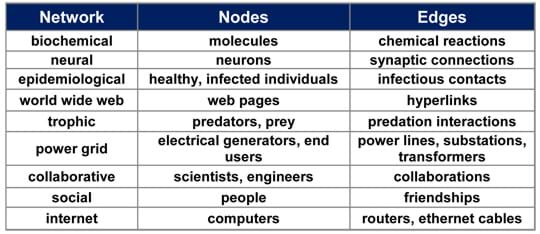 Table shows three columns titled: network, nodes, edges. Example: biochemical, molecules, chemical reactions. Other networks are: neural, epidemiological, world wide web, trophic, power grid, collaborative, social, internet