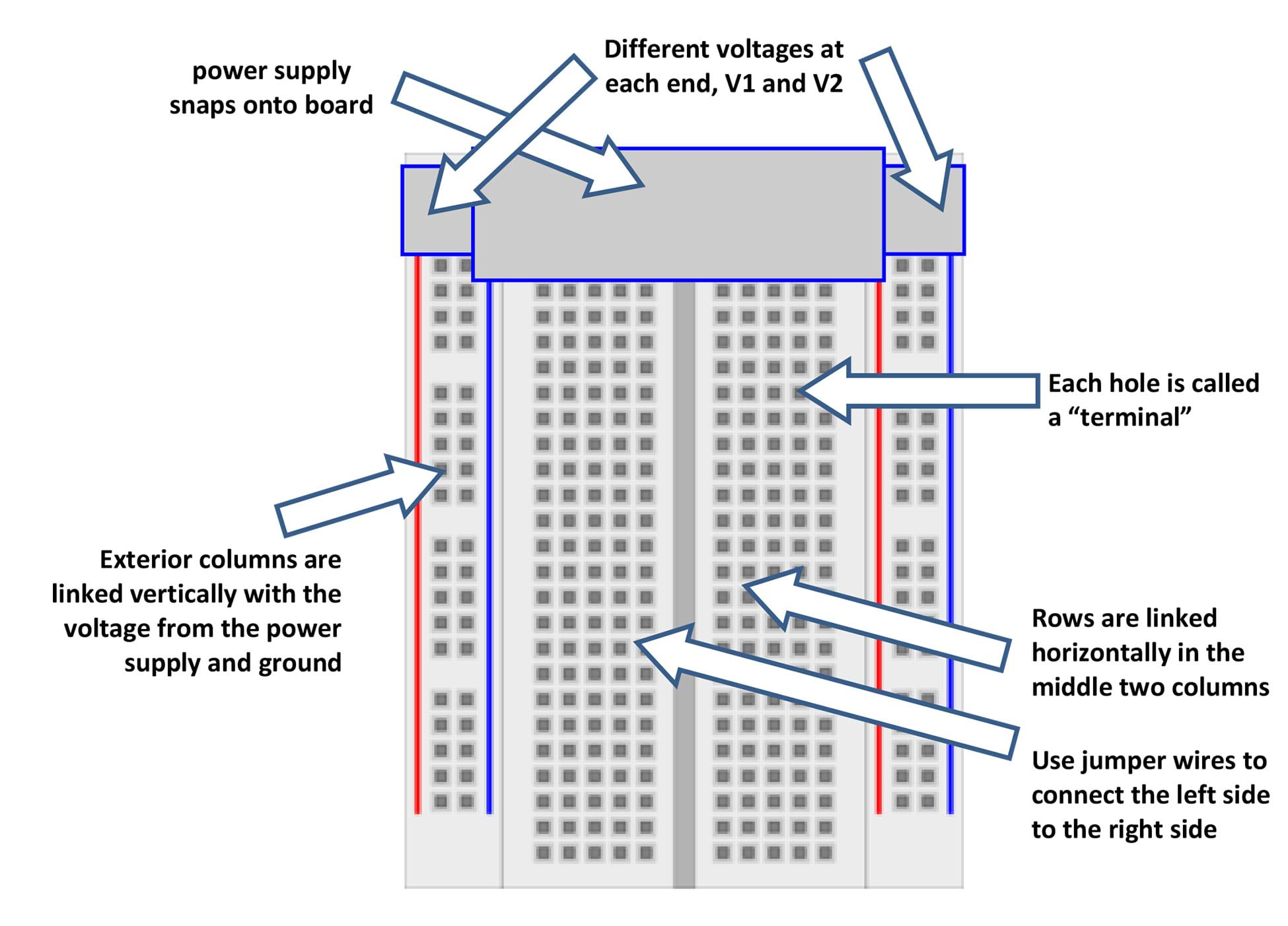 A breadboard diagram with arrows and labels: K2 power supply snaps onto the top of the breadboard; each hole is called a terminal; different voltages at each end, V1 and V2 (as in Figure 1); exterior columns are linked vertically with the voltage from the power supply and ground; rows are linked horizontally in the middle two columns—use jumper wires to connect the left side to the right side.