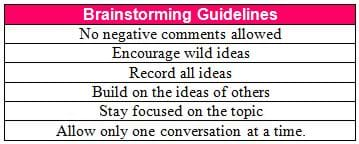 Brainstoroming Guidelines: No negative comments allowed; encourage wild ideas, record all ideas, build upon the ideas of others, stay focued on the topic, and allow only one conversation at a time.