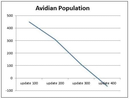 An Avida-ED-generated graph showing.an example of the impossible petri dish situation of a population curve below zero.