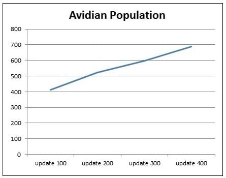 An Avida-ED-generated graph showing.an example of the impossible petri dish situation of a population curve rising above 500 — much larger than the carrying capacity of activity petri dishes.