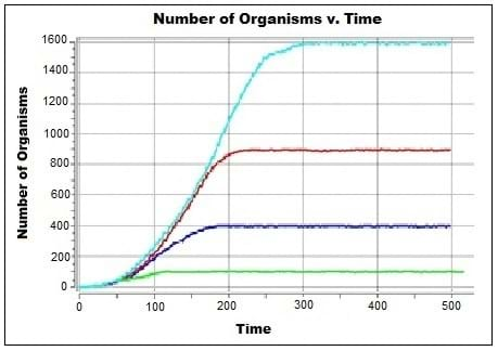 Printables Population Growth Worksheet population growth curves activity www teachengineering org