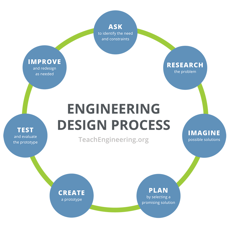 "A flowchart of the engineering design process with seven steps placed in a circle arrangement: ask: identify the need and constraints; research the problem; imagine: develop possible solutions; plan: select a promising solution; create: build a prototype; test and evaluate prototype; improve: redesign as needed, returning back to the first step: ""ask: identify the need and constraints."""