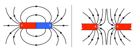 Two line drawings show the magnetic field line patterns for two side-by-side, end-to-end bar magnets in simple orientations. Magnetic polarity is represented by arrows that point along the field line in the direction of the south polarity. Left: Two magnets oriented with one north pole touching the other's south pole. Lines with arrows are drawn pointing away from the non-adjacent north pole and towards from the non-adjacent south pole, resulting in circular lines around where the bar magnets touch. Right: Two magnets oriented with both north poles facing each other but not touching. Lines with arrows are drawn pointing away from both of the non-touching north poles, looking like they are pushing the magnets away from each other.