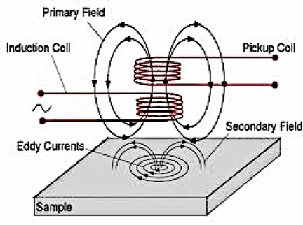 A diagram shows the basic principle of eddy current testing. Alternating current is applied to an induction copper coil to induce a primary magnetic field that generates eddy currents, inducing a secondary field in the conductive material (sample). A pickup coil measures any changes in the eddy currents and magnetic field caused by defects in the material.