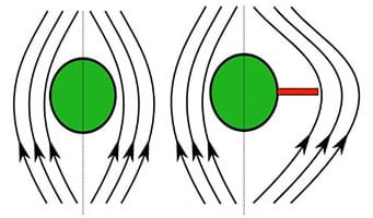 A diagram shows a green dot representing a rivet with smooth and symmetrical current flow arrows around it. A second green dot/rivet has a red bar poking out of one side, representing a defect, and the arrows on that side flow out wide around the defect.