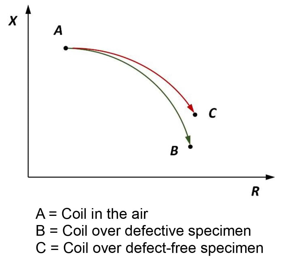 Change of impedance graph, R vs. X with three plotted points. Three points are identified. A = coil in the air, B = coil over defective specimen, C = coil over defect-free specimen. Compared to point A, both B and C are lower and to the right on the graph, with C being somewhat higher and to the right of B.