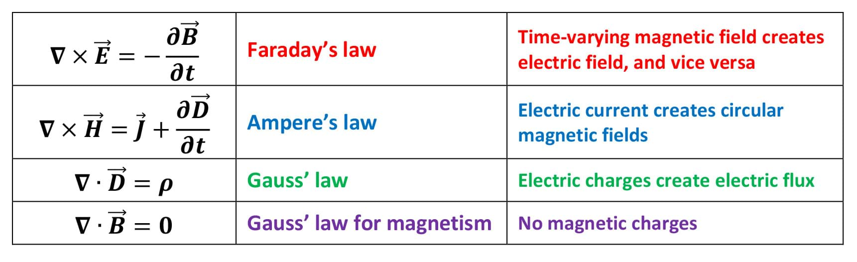 A table provides four equations: 1) Faraday's law: Time varying magnetic field creates electric field, and vice versa; 2) Ampere's law: Electric current creates circular magnetic fields; 3) Gauss' law: Electric charges create electric flux; and 4) Gauss' law for magnetism: no magnetic charges. The equations: Del cross vector E = negative partial derivative of vector B with respect to time, Del cross vector H = vector J plus the partial derivative of vector D with respect to time, Del dot vector D = rho, Del dot vector H = 0, respectively.